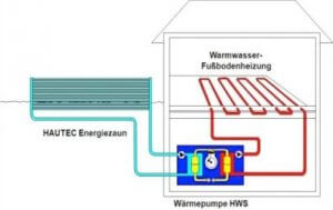 Energiezaun-Hydraulik