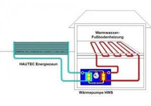 Hautec-Energiezaun-Hydraulik